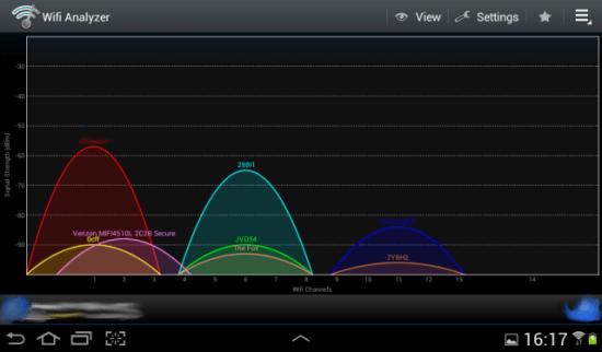 На графике видно, все сети, какая перекрывает и какие свободны в зоне видимости.